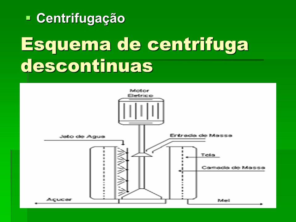 Esquema de centrifuga descontinuas Centrifugação Centrifugação