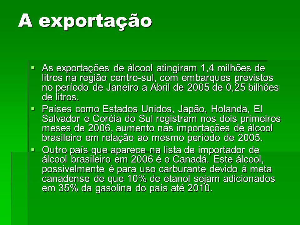 A exportação As exportações de álcool atingiram 1,4 milhões de litros na região centro-sul, com embarques previstos no período de Janeiro a Abril de 2005 de 0,25 bilhões de litros.