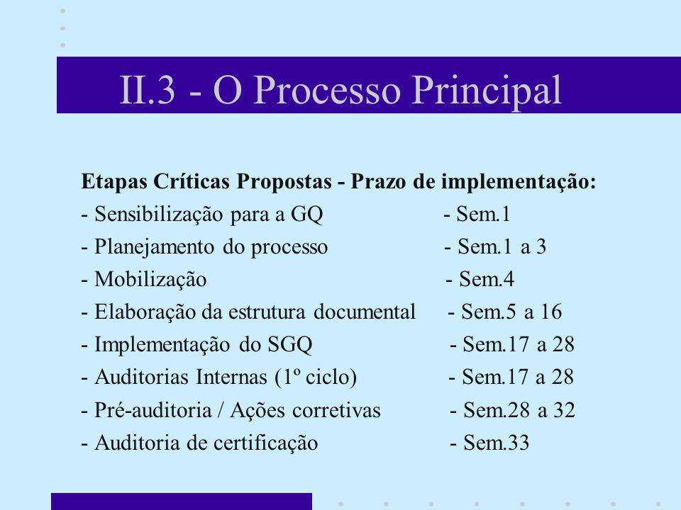 II.3 - O Processo Principal Etapas Críticas Propostas - Prazo de implementação: - Sensibilização para a GQ - Sem.1 - Planejamento do processo - Sem.1
