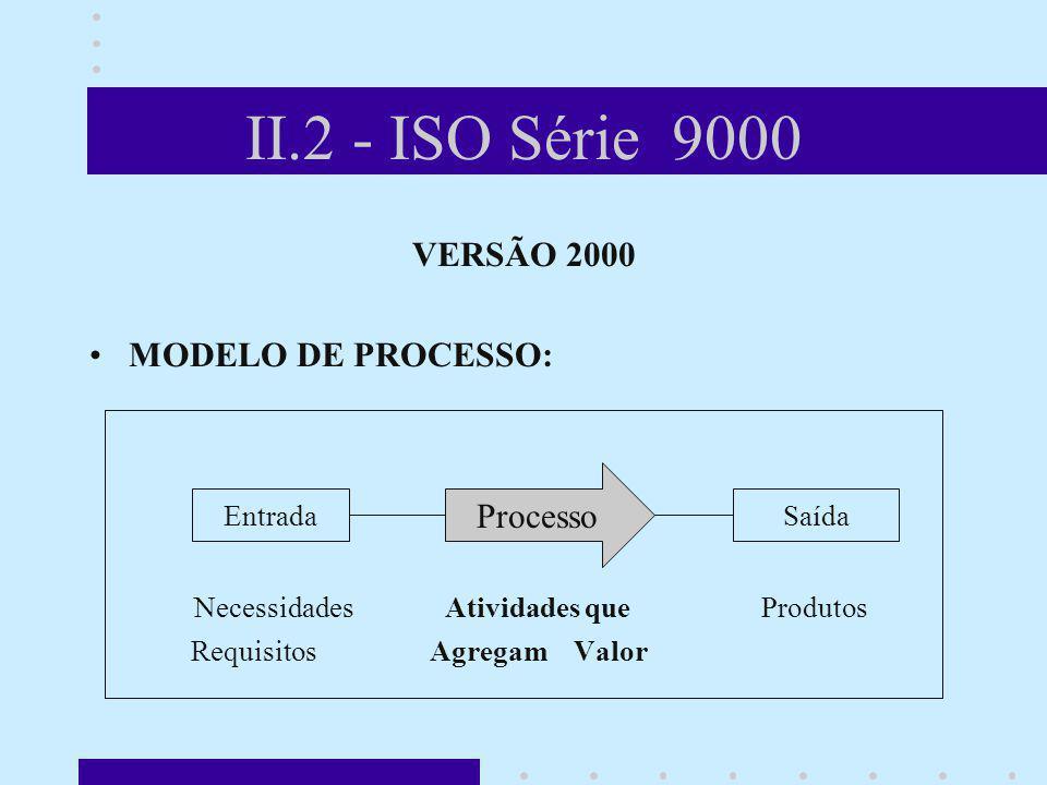 II.2 - ISO Série 9000 VERSÃO 2000 MODELO DE PROCESSO: Necessidades Atividades que Produtos Requisitos Agregam Valor Entrada Processo Saída A figura ao