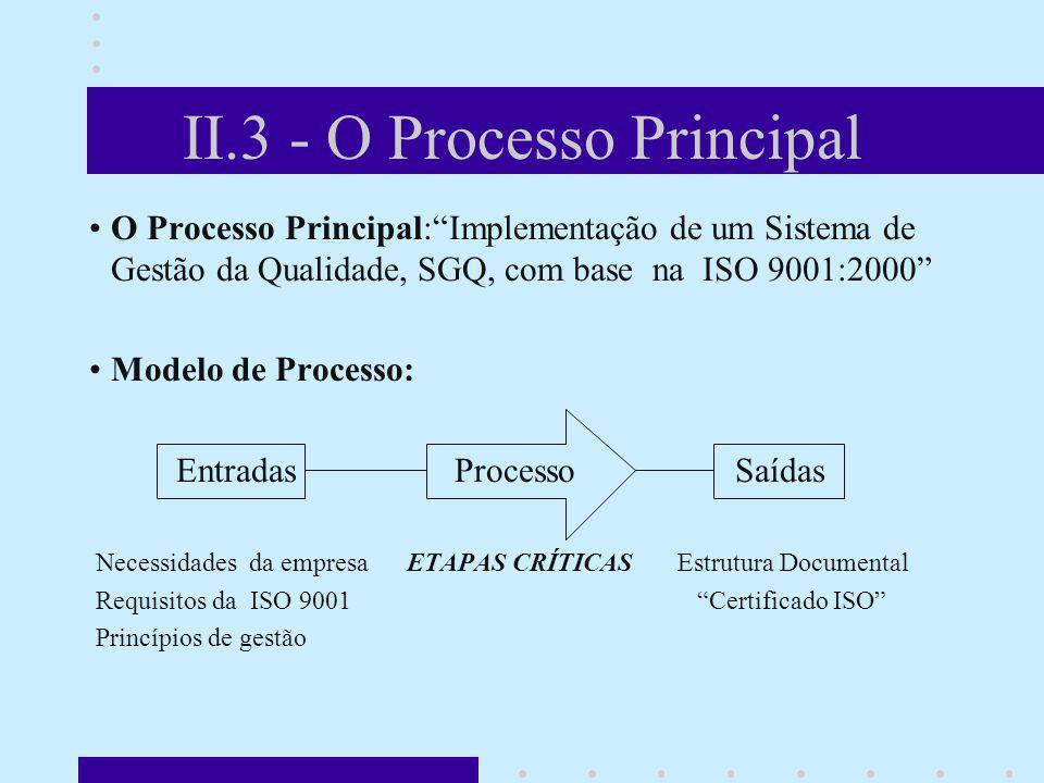 II.3 - O Processo Principal O Processo Principal:Implementação de um Sistema de Gestão da Qualidade, SGQ, com base na ISO 9001:2000 Modelo de Processo