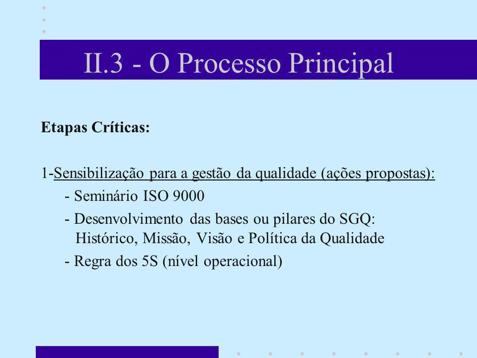 II.3 - O Processo Principal Etapas Críticas: 1-Sensibilização para a gestão da qualidade (ações propostas): - Seminário ISO 9000 - Desenvolvimento das