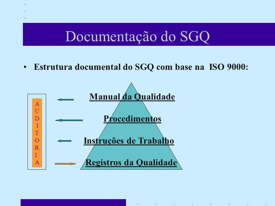 Documentação do SGQ Estrutura documental do SGQ com base na ISO 9000: Manual da Qualidade Procedimentos Instruções de Trabalho Registros da Qualidade