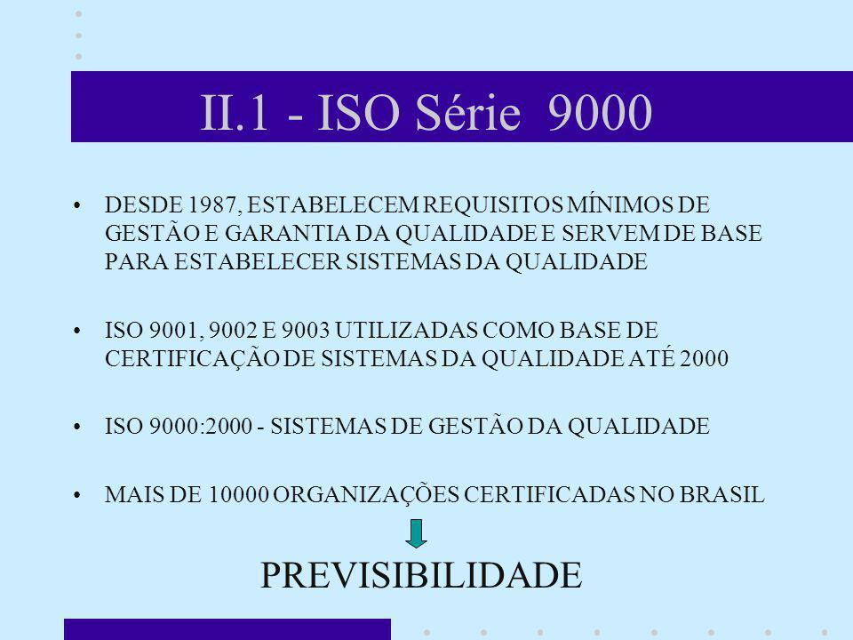 II.1 - ISO Série 9000 DESDE 1987, ESTABELECEM REQUISITOS MÍNIMOS DE GESTÃO E GARANTIA DA QUALIDADE E SERVEM DE BASE PARA ESTABELECER SISTEMAS DA QUALI