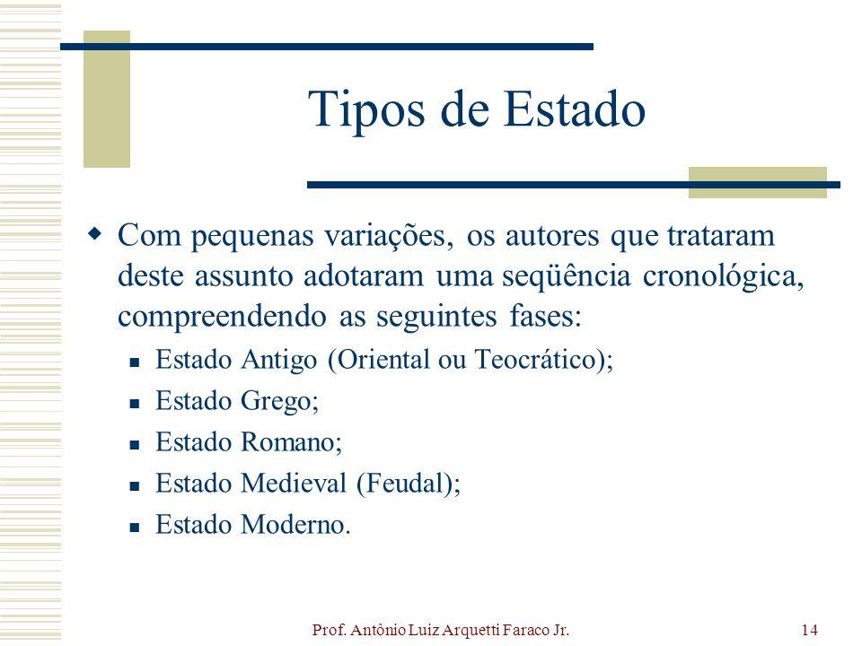 Prof. Antônio Luiz Arquetti Faraco Jr.14 Tipos de Estado Com pequenas variações, os autores que trataram deste assunto adotaram uma seqüência cronológ