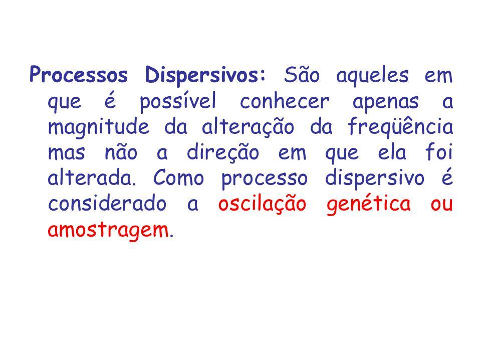 Processos Dispersivos: São aqueles em que é possível conhecer apenas a magnitude da alteração da freqüência mas não a direção em que ela foi alterada.