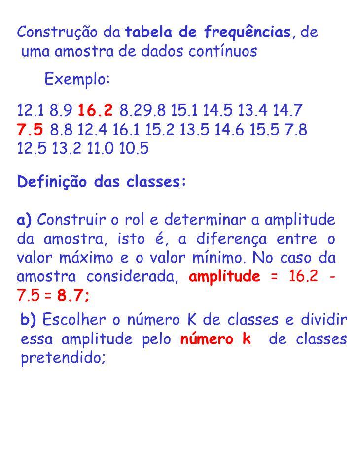 Construção da tabela de frequências, de uma amostra de dados contínuos 12.1 8.9 16.2 8.29.8 15.1 14.5 13.4 14.7 7.5 8.8 12.4 16.1 15.2 13.5 14.6 15.5
