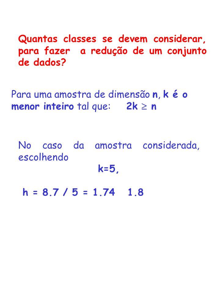 No caso da amostra considerada, escolhendo k=5, h = 8.7 / 5 = 1.74 1.8 Quantas classes se devem considerar, para fazer a redução de um conjunto de dad