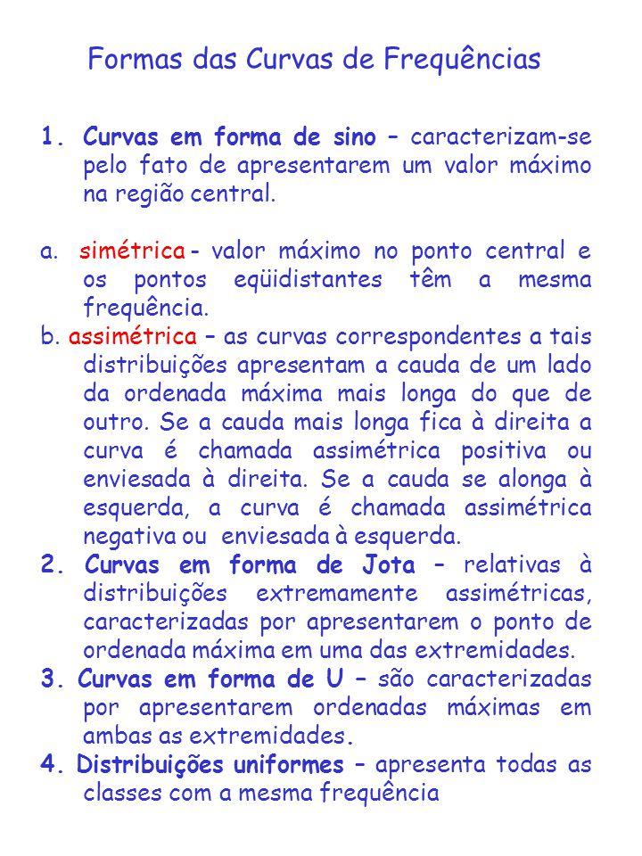 Formas das Curvas de Frequências 1.Curvas em forma de sino – caracterizam-se pelo fato de apresentarem um valor máximo na região central. a. simétrica