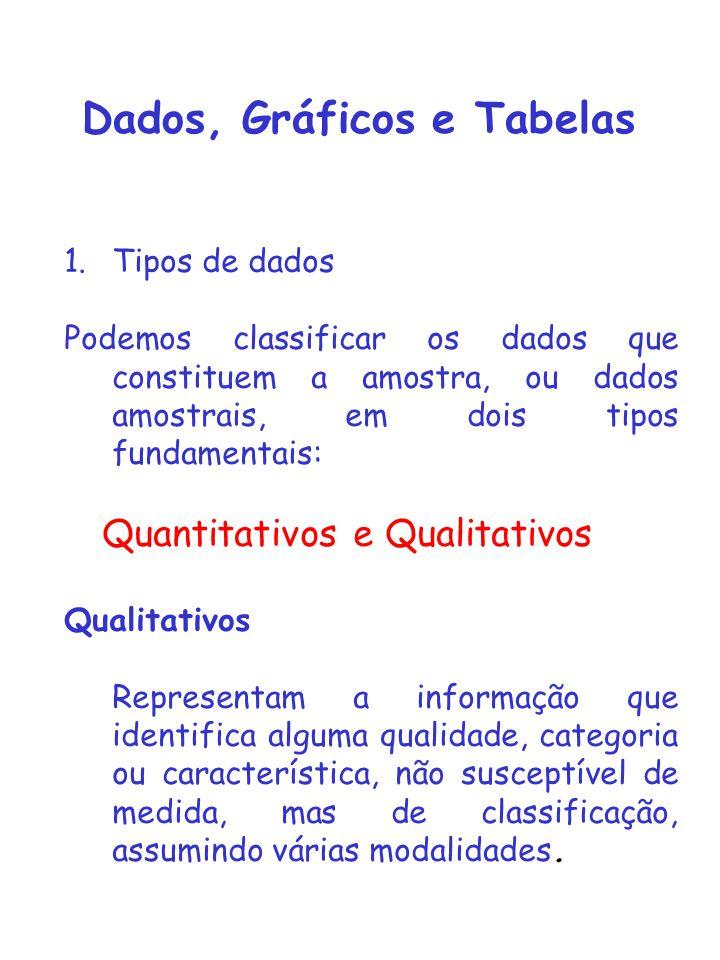 Dados, Gráficos e Tabelas 1.Tipos de dados Podemos classificar os dados que constituem a amostra, ou dados amostrais, em dois tipos fundamentais: Quan
