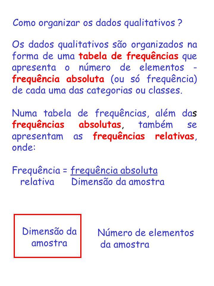 Os dados qualitativos são organizados na forma de uma tabela de frequências que apresenta o número de elementos - frequência absoluta (ou só frequênci