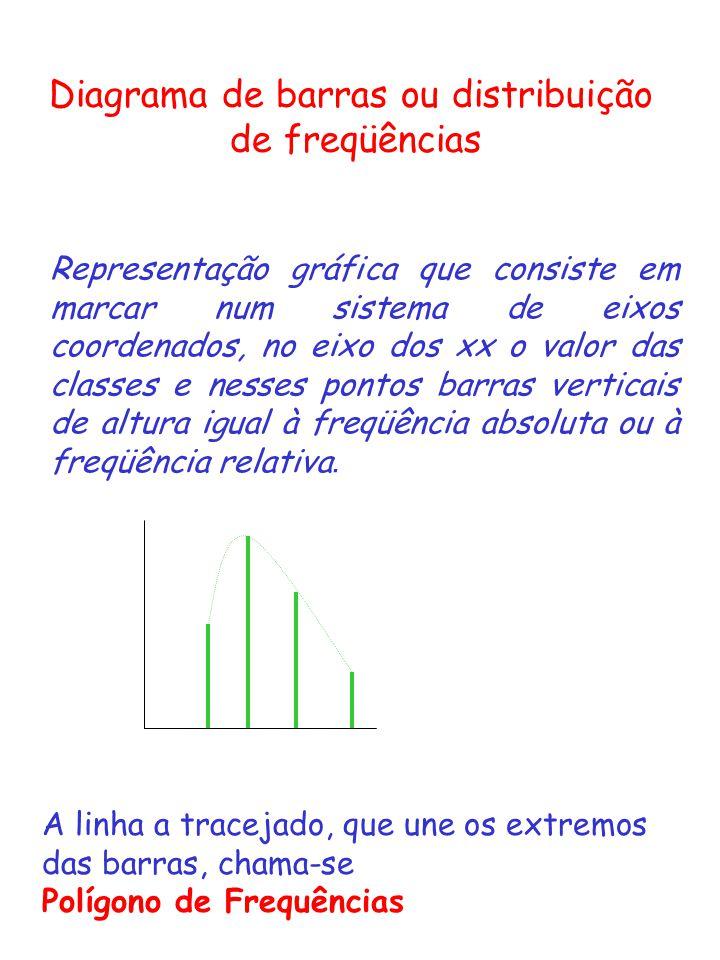 Diagrama de barras ou distribuição de freqüências Representação gráfica que consiste em marcar num sistema de eixos coordenados, no eixo dos xx o valo
