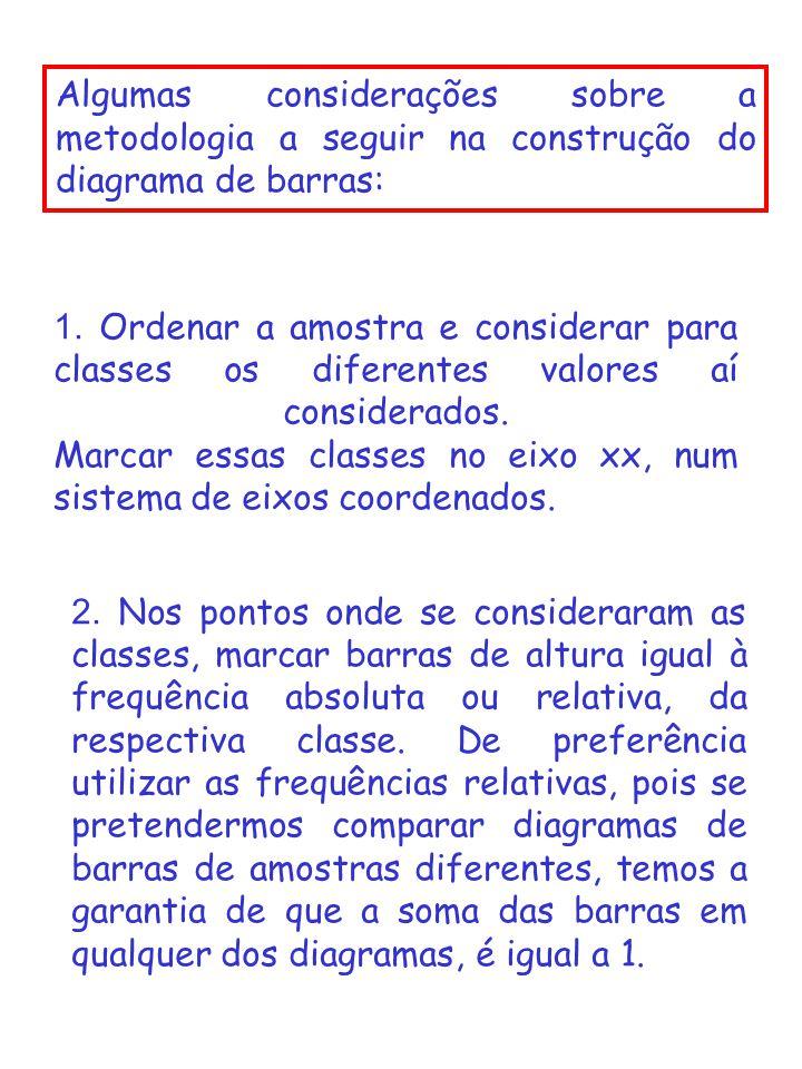 Algumas considerações sobre a metodologia a seguir na construção do diagrama de barras: 1. Ordenar a amostra e considerar para classes os diferentes v