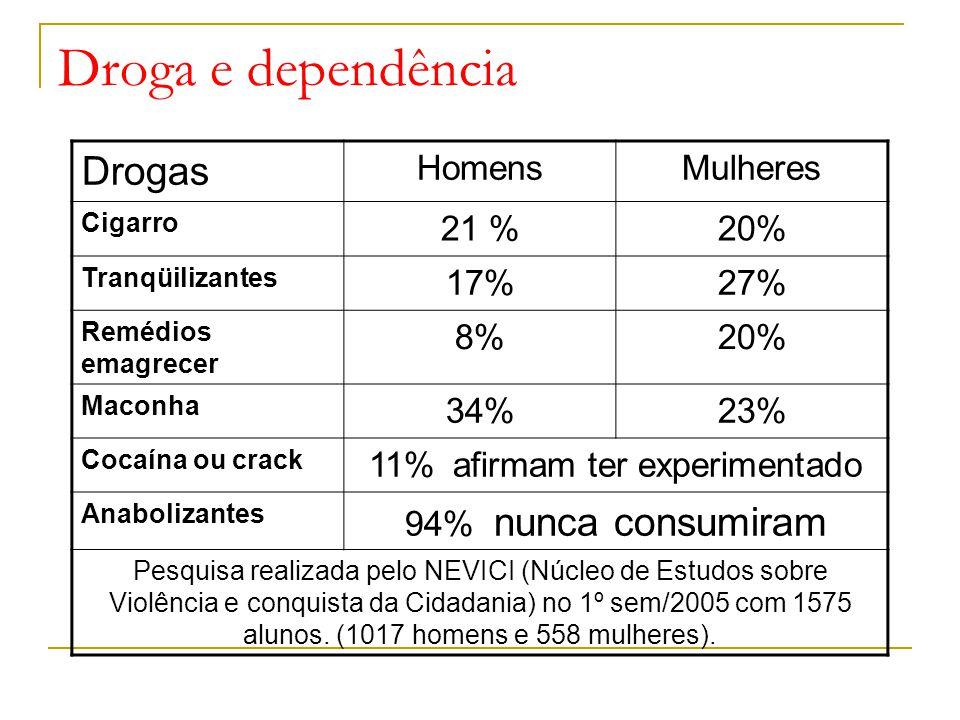 Droga e dependência Drogas HomensMulheres Cigarro 21 %20% Tranqüilizantes 17%27% Remédios emagrecer 8%20% Maconha 34%23% Cocaína ou crack 11% afirmam ter experimentado Anabolizantes 94% nunca consumiram Pesquisa realizada pelo NEVICI (Núcleo de Estudos sobre Violência e conquista da Cidadania) no 1º sem/2005 com 1575 alunos.