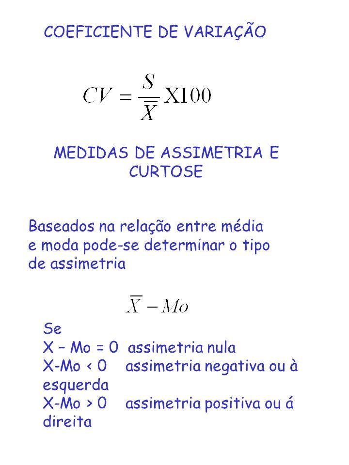 COEFICIENTE DE VARIAÇÃO MEDIDAS DE ASSIMETRIA E CURTOSE Baseados na relação entre média e moda pode-se determinar o tipo de assimetria Se X – Mo = 0 a