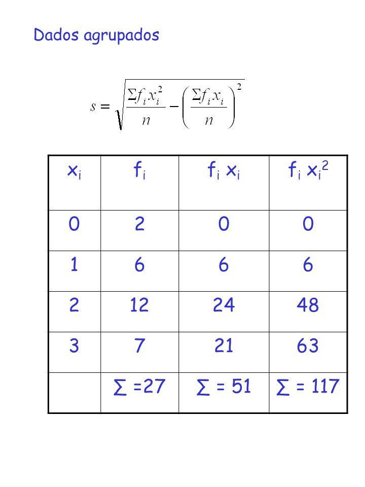 Dados agrupados xixi fifi f i x i f i x i 2 0200 1666 2122448 372163 =27 = 51 = 117