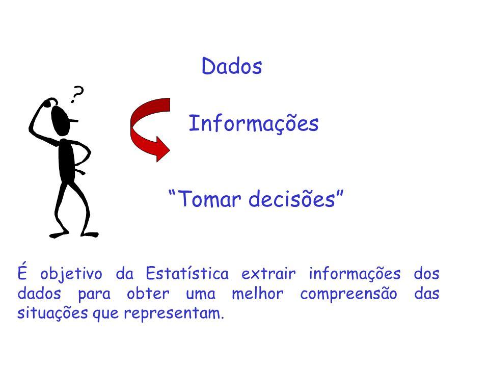 Tomar decisões Informações É objetivo da Estatística extrair informações dos dados para obter uma melhor compreensão das situações que representam. Da