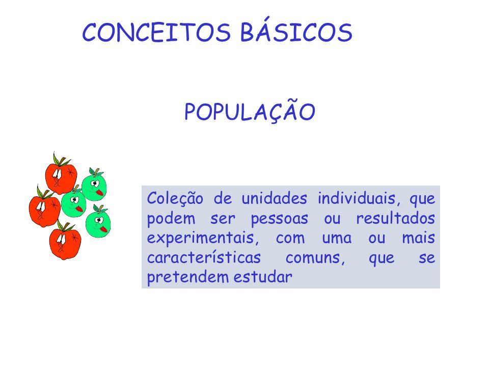 POPULAÇÃO Coleção de unidades individuais, que podem ser pessoas ou resultados experimentais, com uma ou mais características comuns, que se pretendem estudar CONCEITOS BÁSICOS