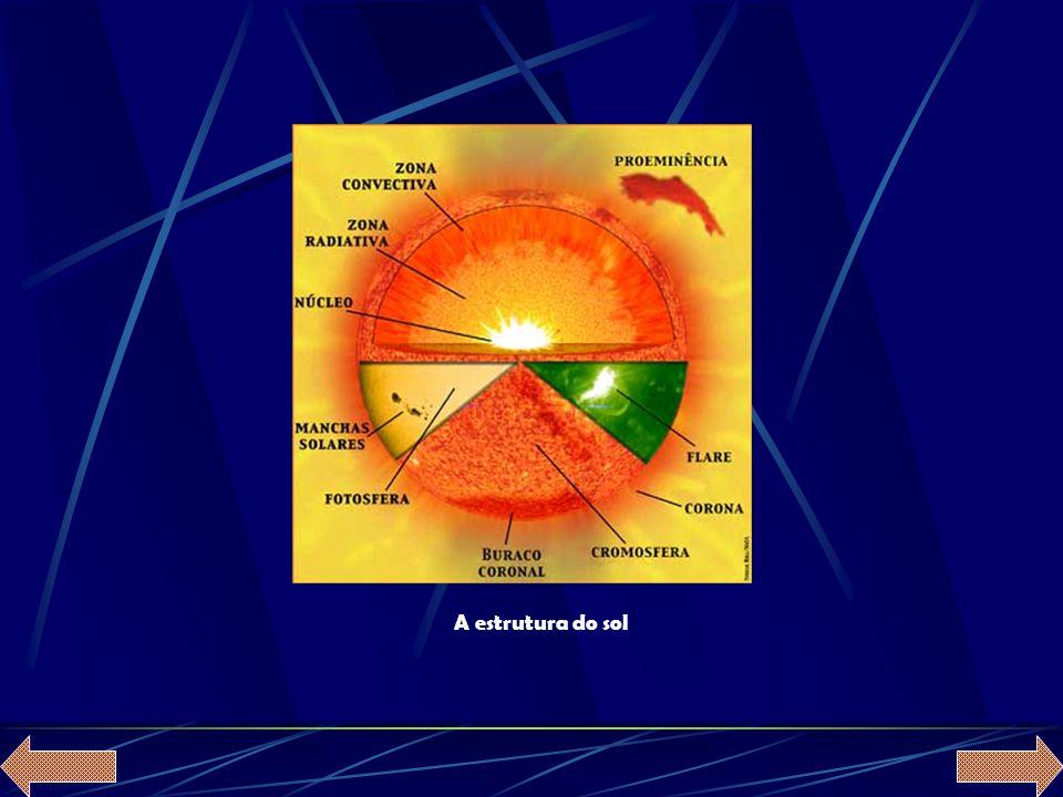 O sol é fundamentalmente composto por hidrogénio (cerca de 70%), hélio (cerca de 29%), e uma certa quantidade de elementos pesados (cerca de 1%).