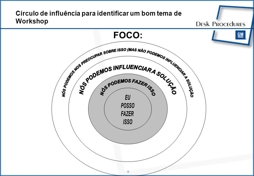 10 FOCO: Círculo de influência para identificar um bom tema de Workshop