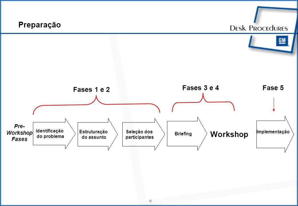 13 Workshop Workshop Briefing Seleção dos participantes Estruturação do assunto Identificação do problema Pre- Workshop Fases Fases 1 e 2 Fases 3 e 4 Implementação Implementação Fase 5 Preparação