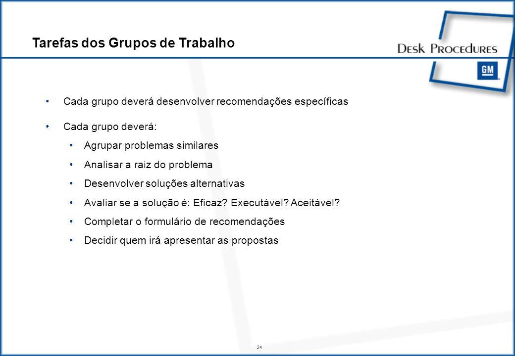 24 Cada grupo deverá desenvolver recomendações específicas Cada grupo deverá: Agrupar problemas similares Analisar a raiz do problema Desenvolver soluções alternativas Avaliar se a solução é: Eficaz.