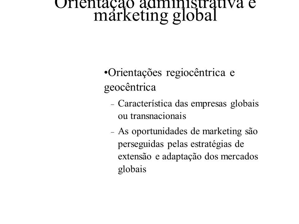 Orientação administrativa e marketing global Orientação etnocêntrica – Característica das empresas nacionais e internacionais – Oportunidades fora do