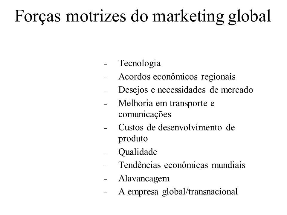 Orientação administrativa e marketing global Orientações regiocêntrica e geocêntrica – Característica das empresas globais ou transnacionais – As opor