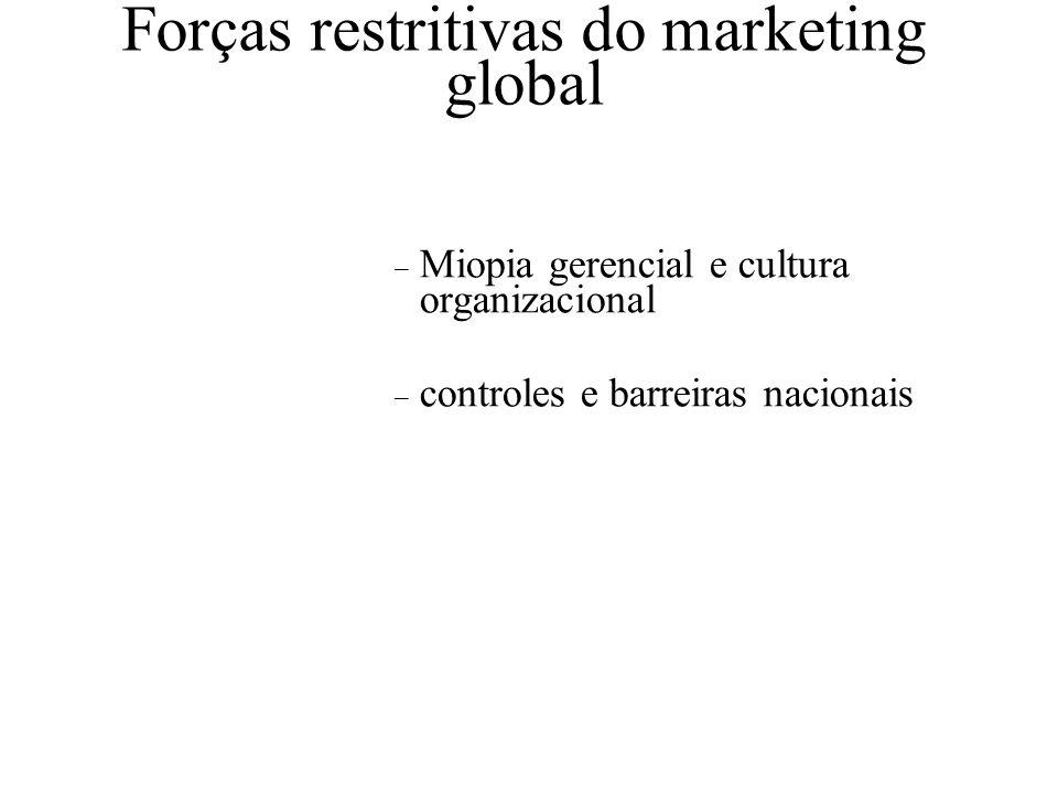 Forças motrizes do marketing global – Tecnologia – Acordos econômicos regionais – Desejos e necessidades de mercado – Melhoria em transporte e comunic