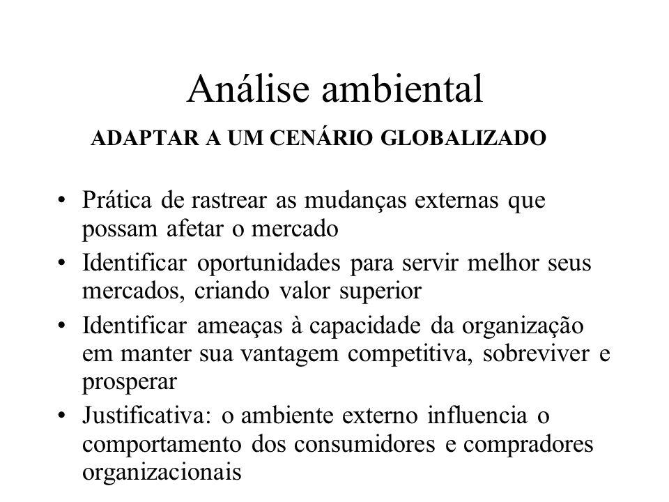 Análise ambiental Âmbito: é preciso adotar uma visão global, pois mesmo que a organização comercialize localmente, ela pode ter concorrentes globais.