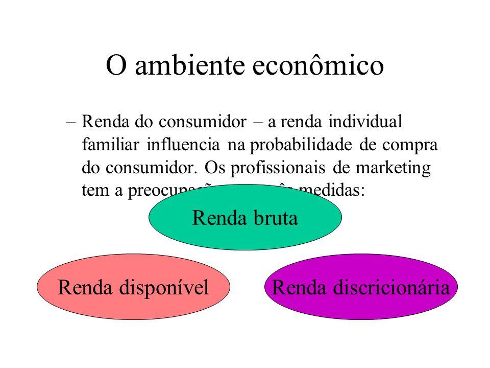 O ambiente econômico Ambiente econômico: a economia em geral, incluindo ciclos de negócios, renda do consumidor e padrões de gastos. –Ciclos de negóci