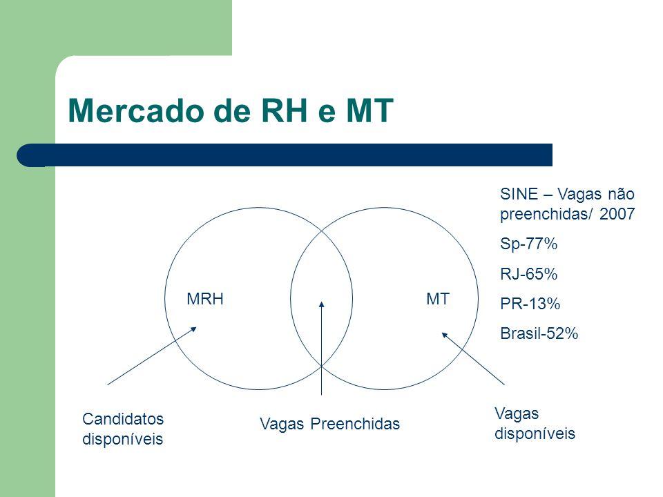 Mercado de RH e MT MRH MT Vagas Preenchidas Candidatos disponíveis Vagas disponíveis SINE – Vagas não preenchidas/ 2007 Sp-77% RJ-65% PR-13% Brasil-52%