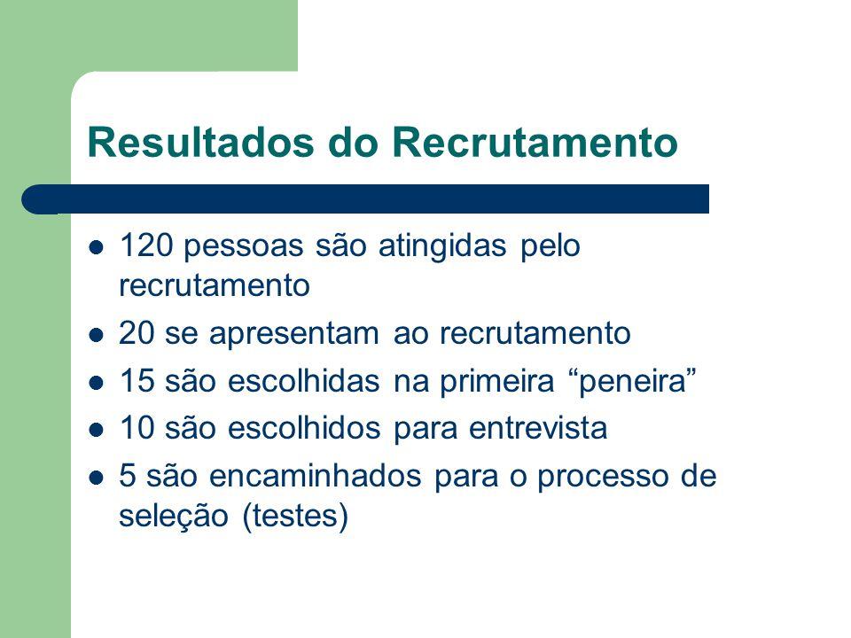 Resultados do Recrutamento 120 pessoas são atingidas pelo recrutamento 20 se apresentam ao recrutamento 15 são escolhidas na primeira peneira 10 são escolhidos para entrevista 5 são encaminhados para o processo de seleção (testes)