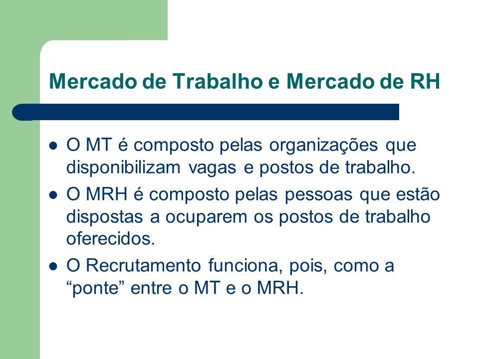 Mercado de Trabalho e Mercado de RH O MT é composto pelas organizações que disponibilizam vagas e postos de trabalho.