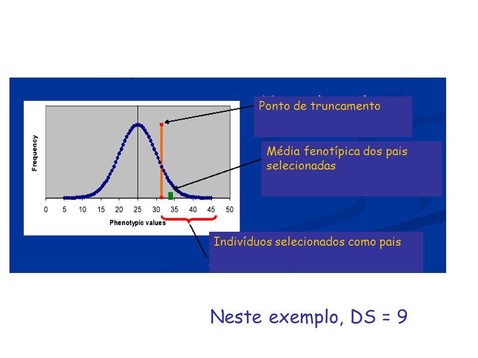 Ponto de truncamento Média fenotípica dos pais selecionadas Indivíduos selecionados como pais Neste exemplo, DS = 9