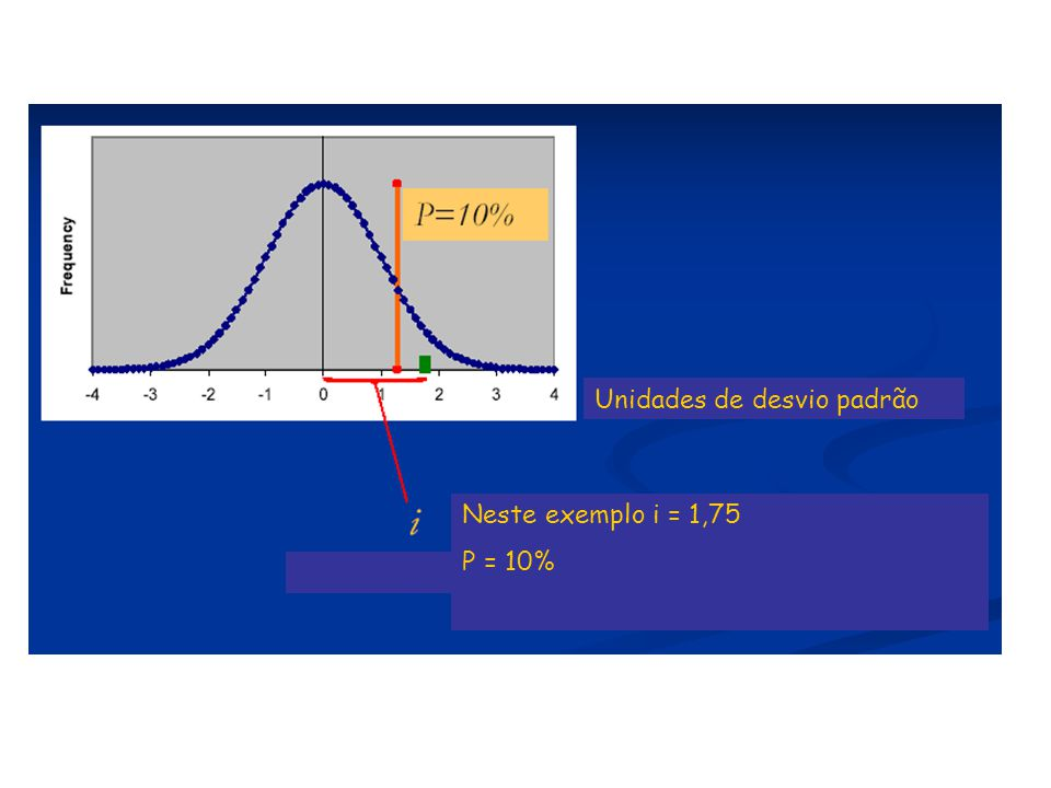 Unidades de desvio padrão Neste exemplo i = 1,75 P = 10%