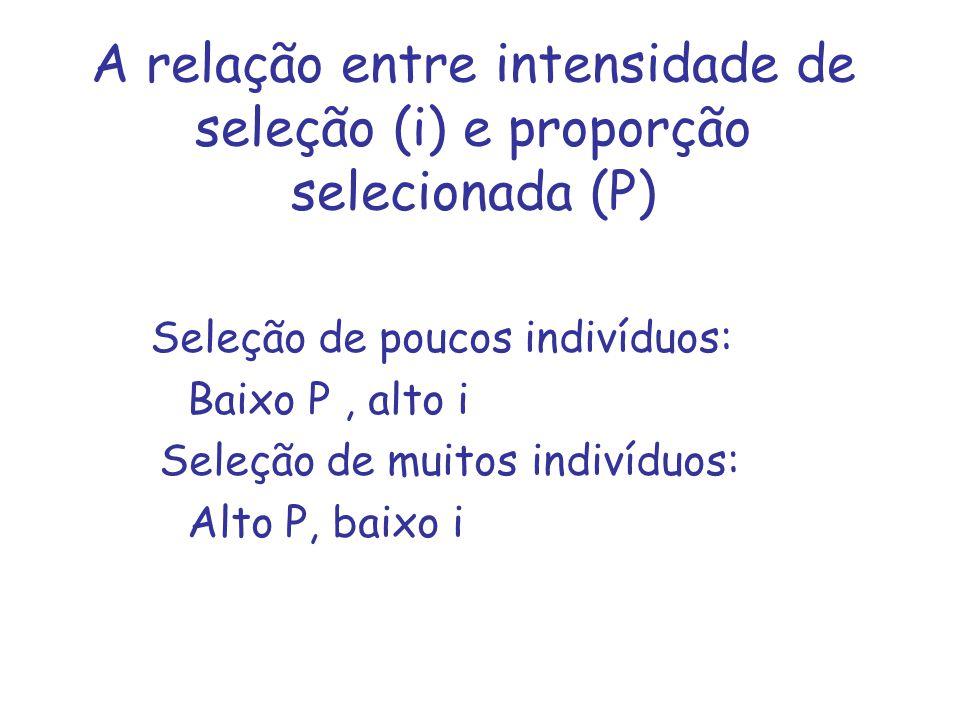A relação entre intensidade de seleção (i) e proporção selecionada (P) Seleção de poucos indivíduos: Baixo P, alto i Seleção de muitos indivíduos: Alto P, baixo i