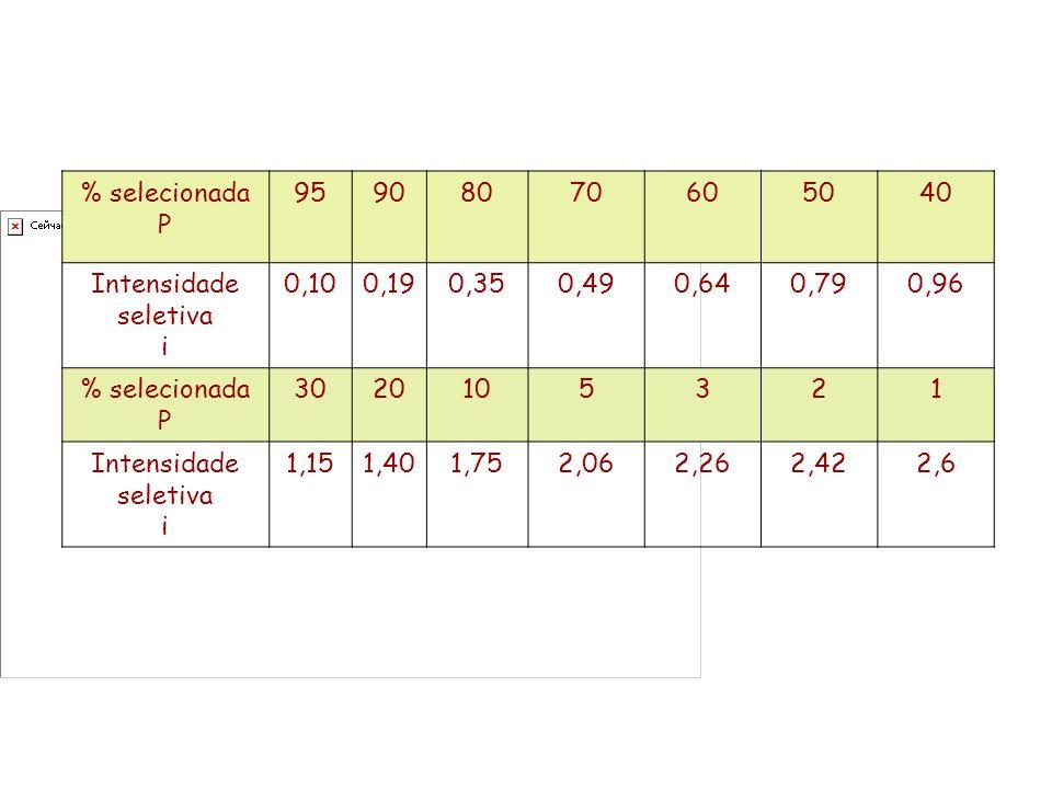 % selecionada P 95908070605040 Intensidade seletiva i 0,100,190,350,490,640,790,96 % selecionada P 3020105321 Intensidade seletiva i 1,151,401,752,062,262,422,6