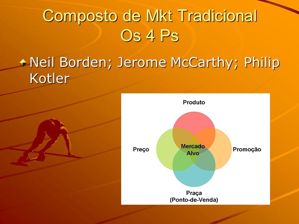 Composto de Mkt Tradicional Os 4 Ps Neil Borden; Jerome McCarthy; Philip Kotler