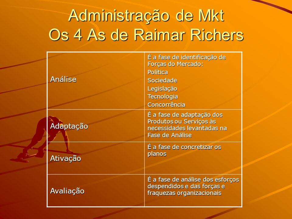 Atividades do Composto Mkt Produto Diferentes tipos de Design Características Diferenciais com a concorrência MarcaEspecificações Política de Garantia