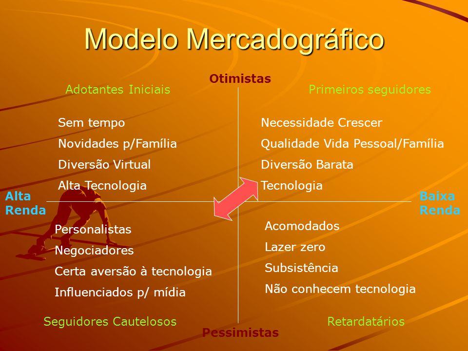 Segmentação de Mercado Objetiva Identificar o Público-Alvo Quanto melhor conhecer o cliente/consumidor maiores as chances de o fidelizar O Plano de Mk