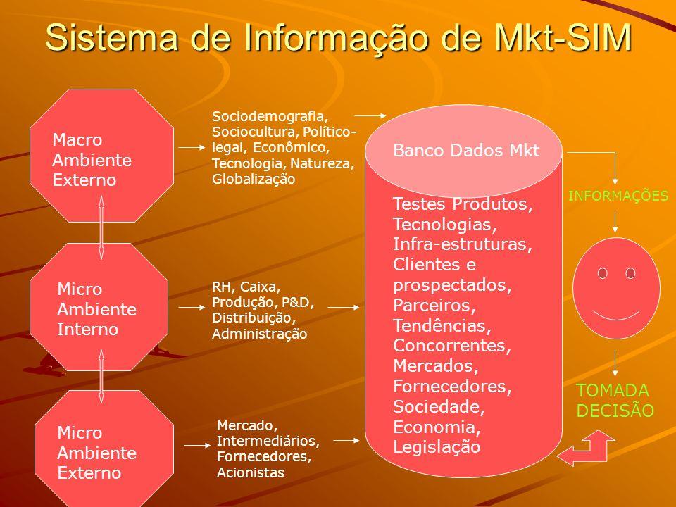 Sistema de Informação de Mkt-SIM Macro Ambiente Externo Micro Ambiente Interno Micro Ambiente Externo Banco Dados Mkt Testes Produtos, Tecnologias, Infra-estruturas, Clientes e prospectados, Parceiros, Tendências, Concorrentes, Mercados, Fornecedores, Sociedade, Economia, Legislação Sociodemografia, Sociocultura, Político- legal, Econômico, Tecnologia, Natureza, Globalização Mercado, Intermediários, Fornecedores, Acionistas RH, Caixa, Produção, P&D, Distribuição, Administração INFORMAÇÕES TOMADA DECISÃO
