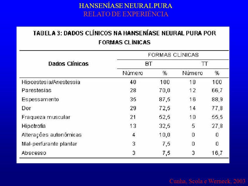 HANSENÍASE NEURAL PURA RELATO DE EXPERIÊNCIA Cunha, Scola e Werneck, 2003