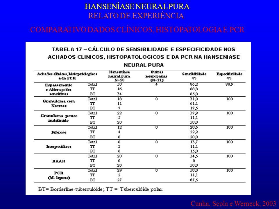 HANSENÍASE NEURAL PURA RELATO DE EXPERIÊNCIA COMPARATIVO DADOS CLÍNICOS, HISTOPATOLOGIA E PCR Cunha, Scola e Werneck, 2003