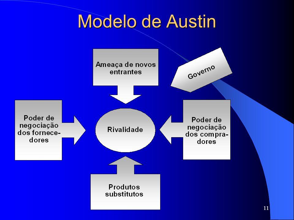 11 Modelo de Austin