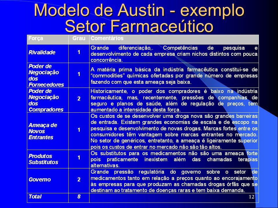 12 Modelo de Austin - exemplo Setor Farmaceútico