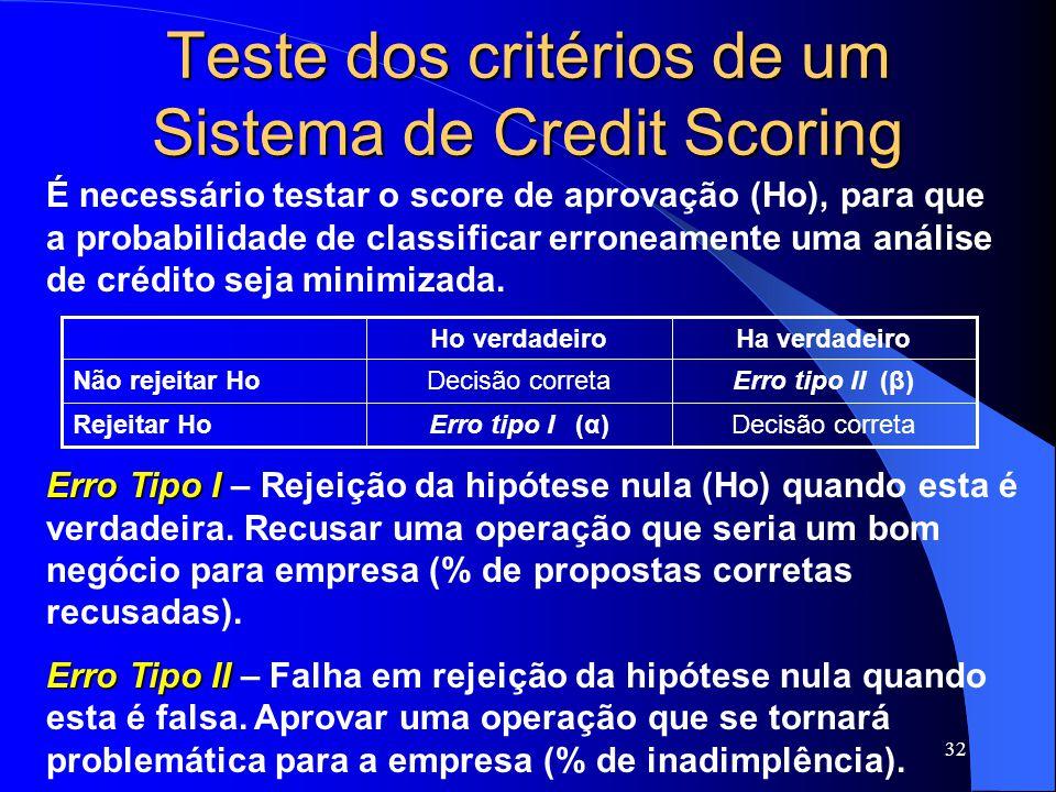 32 Teste dos critérios de um Sistema de Credit Scoring Decisão corretaErro tipo I (α)Rejeitar Ho Erro tipo II (β)Decisão corretaNão rejeitar Ho Ha verdadeiroHo verdadeiro Erro Tipo I Erro Tipo I – Rejeição da hipótese nula (Ho) quando esta é verdadeira.