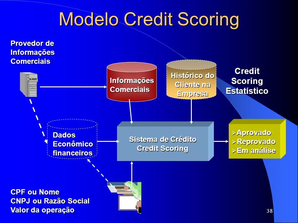 38 Modelo Credit Scoring Sistema de Crédito Credit Scoring Provedor de InformaçõesComerciais Aprovado Aprovado Reprovado Reprovado Em análise Em análise Histórico do Cliente na Empresa CPF ou Nome CNPJ ou Razão Social Valor da operação DadosEconômicofinanceiros InformaçõesComerciais Credit Scoring Estatístico