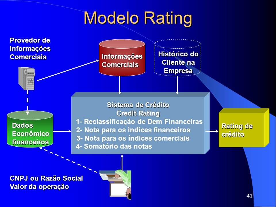 41 Modelo Rating Sistema de Crédito Credit Rating 1- Reclassificação de Dem Financeiras 2- Nota para os índices financeiros 3- Nota para os índices comerciais 4- Somatório das notas Provedor de InformaçõesComerciais Rating de crédito Histórico do Cliente na Empresa CNPJ ou Razão Social Valor da operação DadosEconômicofinanceiros InformaçõesComerciais