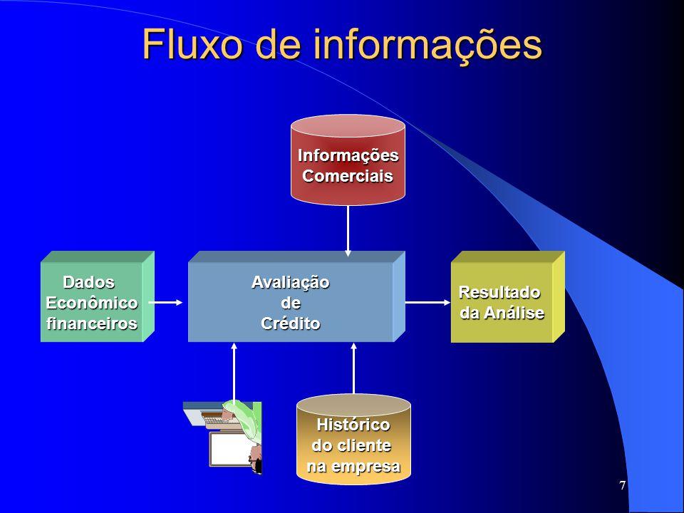 7 Fluxo de informações AvaliaçãodeCréditoDadosEconômicofinanceiros InformaçõesComerciais Histórico do cliente na empresa Resultado da Análise